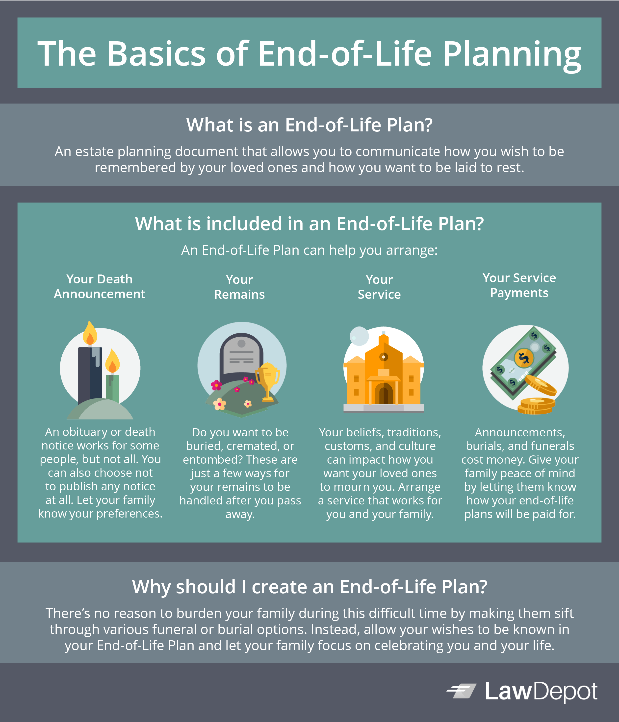 End-of-Life Plan Infographic